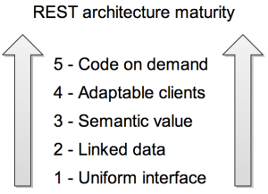 Rest Architecture Maturity Model